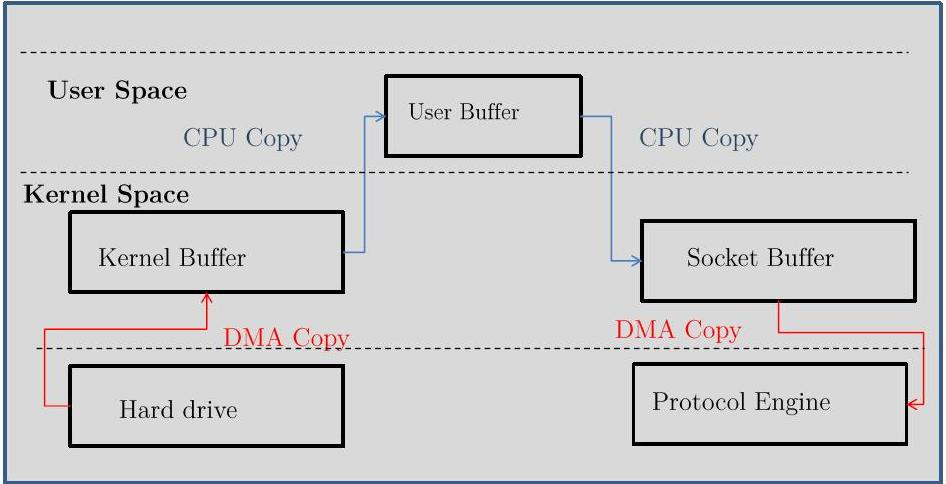 Project 4a - Design and implementation of a fiber loop